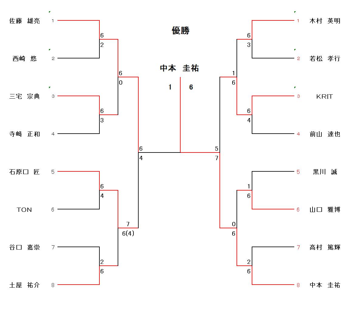 本選トーナメント