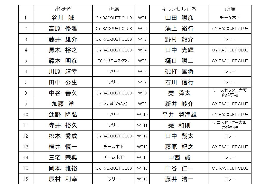 12月13日CD級男子抽選結果